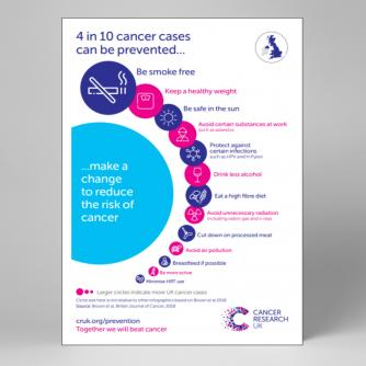 Preventable cancers - UK
